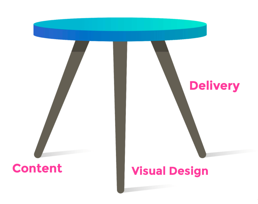 Three Legs of a Stunning Presentation : content, visual design and delivery